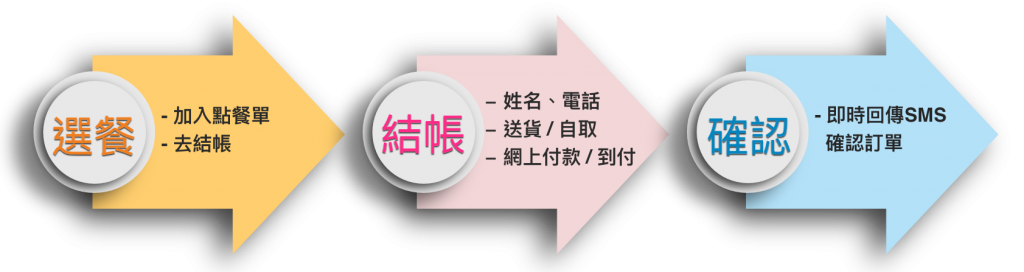 customer_order_flow7